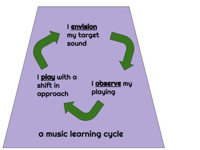 Music cycle